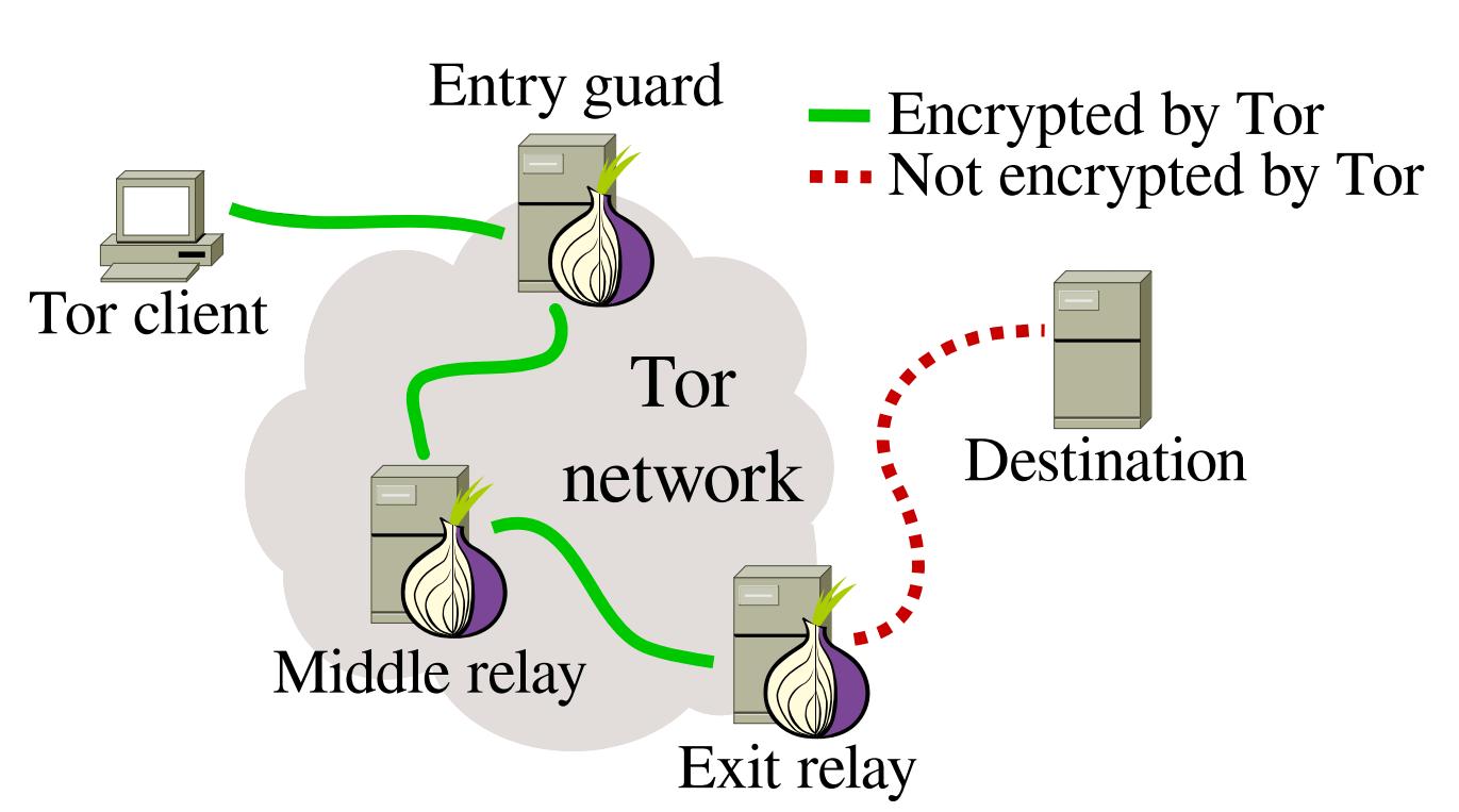 Tor یک نرم افزار رایگان برای فعال کردن ارتباطات ناشناس است