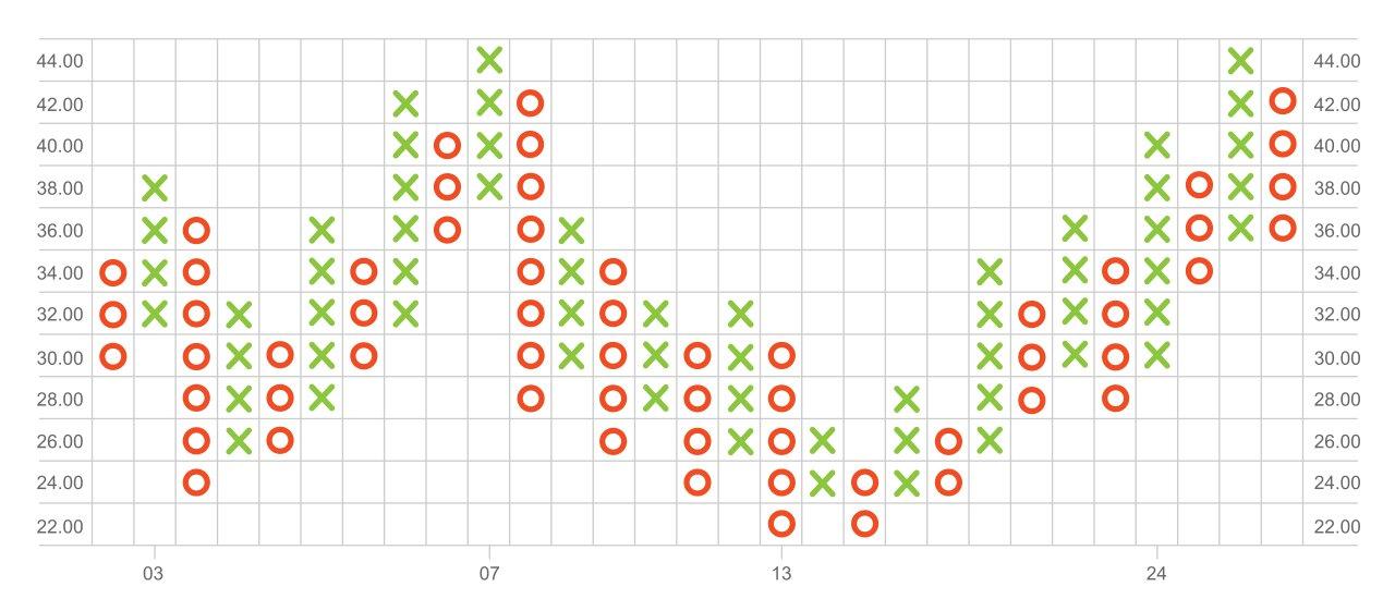 نمودارهای قیمت