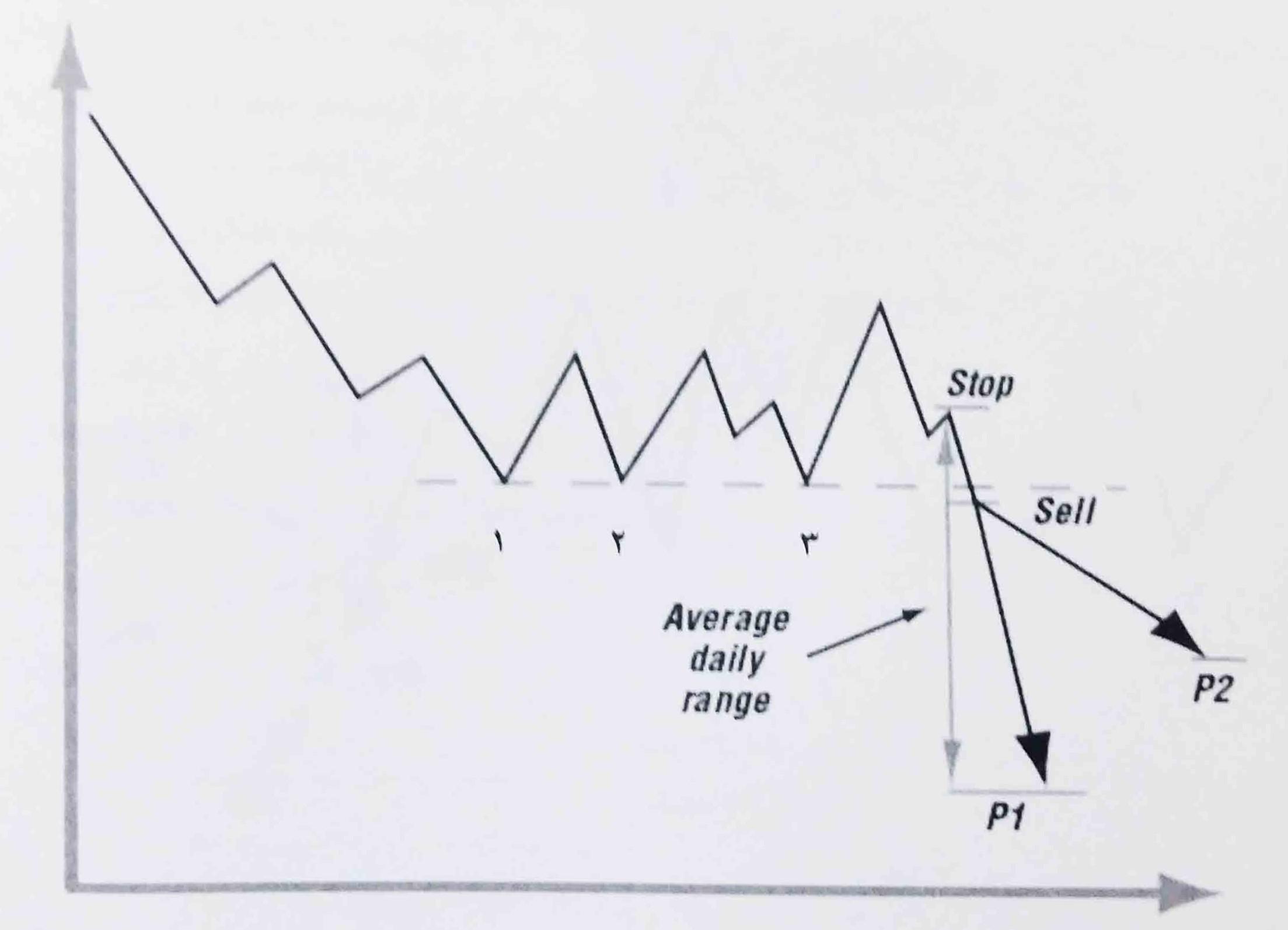 روند غالب بازار