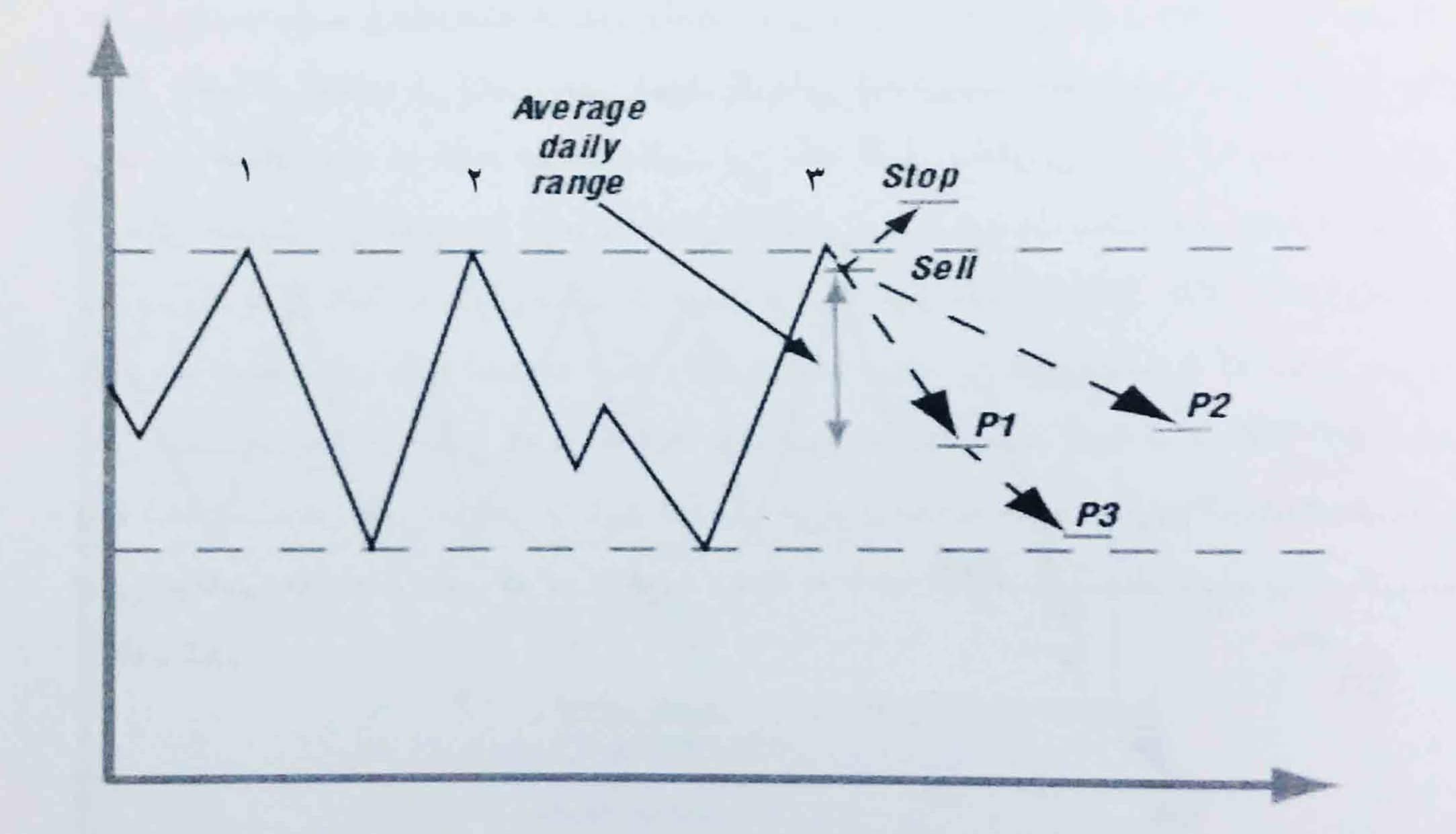 بازار بدون روند