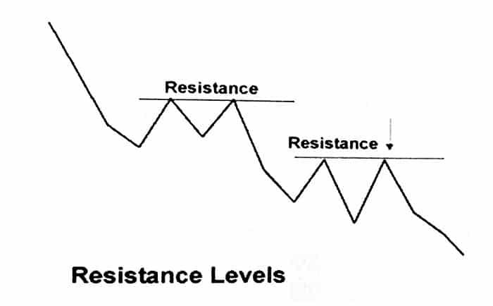 الگوهای شمعی و ناحیه مقاومت