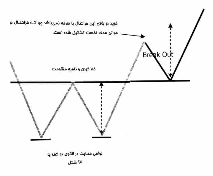تشکیل الگوی دو کف