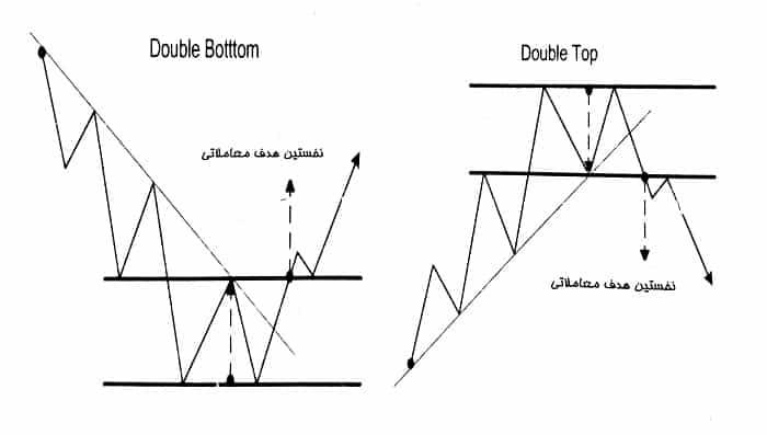 نقاط هدف الگوی دو کف و دو سقف