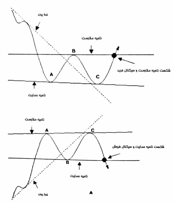 نکات مهم در الگوی دو کف و دو سقف