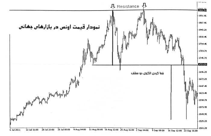 نمودار 4 ساعته طلا