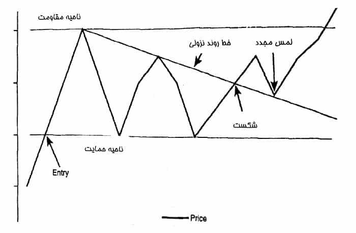 ناحیه حمایت و مقاومت در الگوی مثلث کاهشی