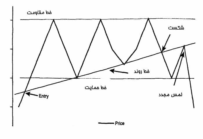 خط حمایت و مقاومت در الگوی مثلث افزایشی