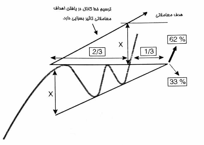 هدف معاملاتی در الگوی مثلث افزایشی