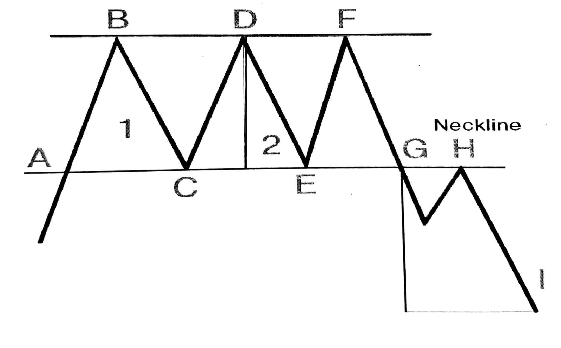 تشکیل الگوی سه گانه