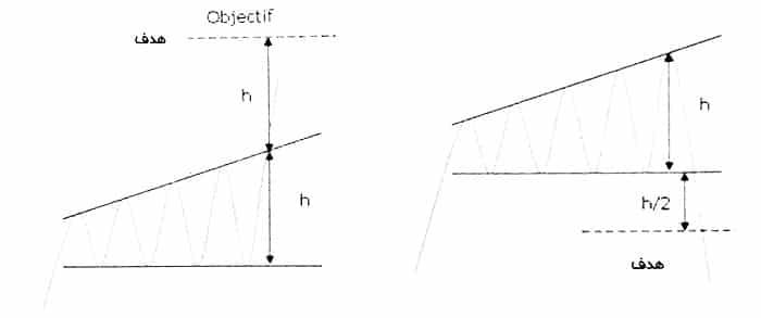 الگوی مثلث افزایشی پهن شونده
