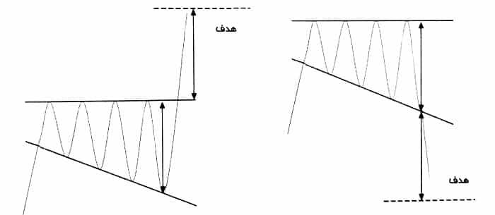 الگوی مثلث کاهشی پهن شونده