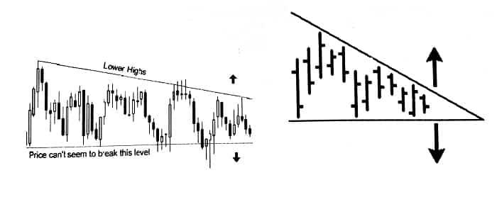 عرضه و تقاضا در الگوی مثلث کاهشی