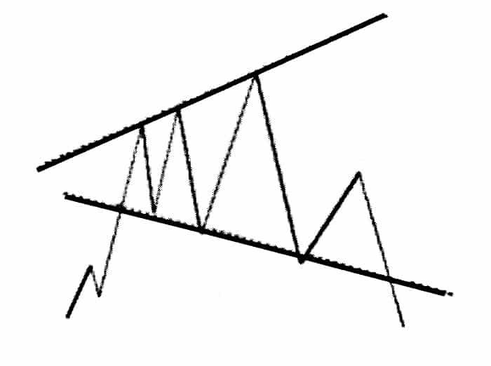 الگوی مثلث متقارن پهن شونده