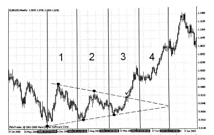 محدودیت زمانی تشکیل الگوی مثلث