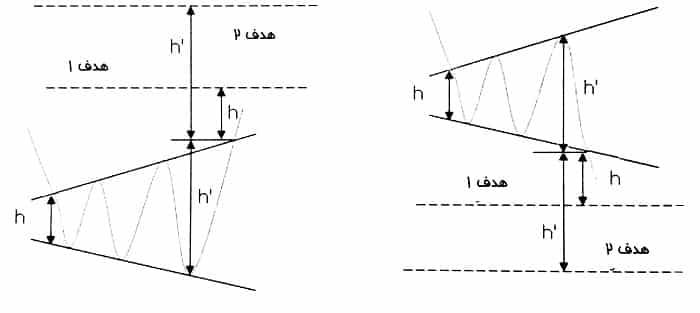 اهداف در الگوی مثلث پهن شونده