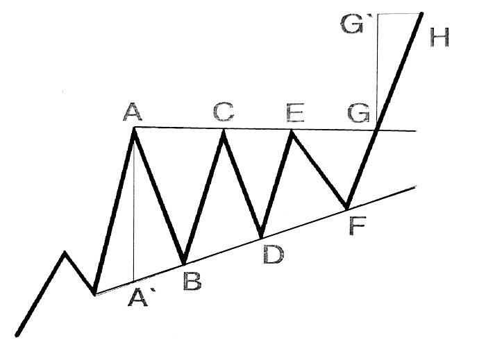 الگوی مثلث افزایشی