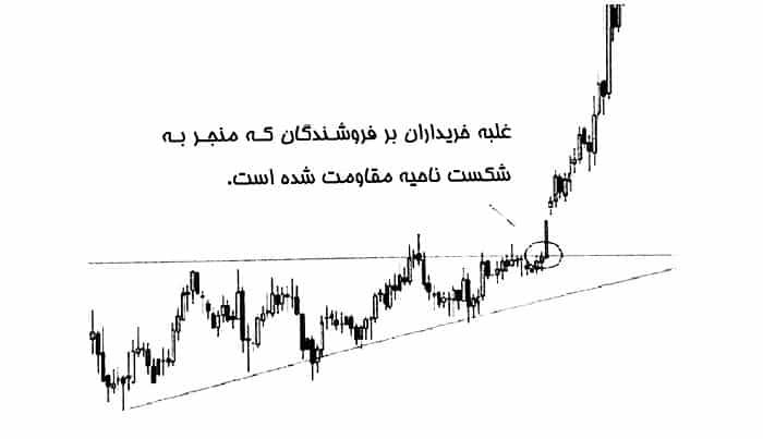 الگو مثلث افزایشی