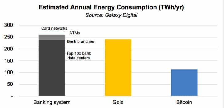 سیستم بانکداری سنتی دو برابر بیت کوین برق مصرف میکند