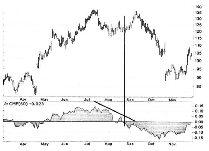 نمودار سهام شرکت اینتل