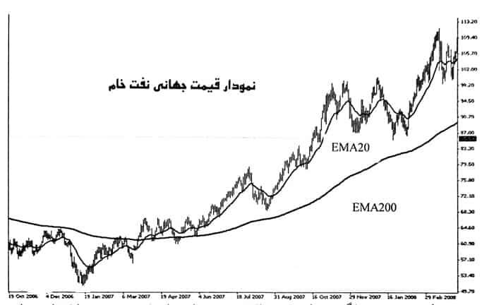 نمودار قیمت جهانی نفت خام
